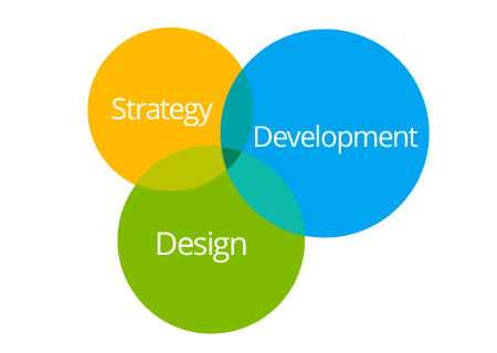 Strategy for ASP.NET Design Development