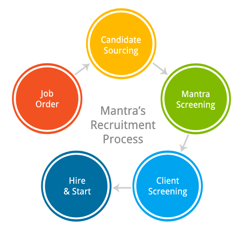 IT Staffing recruitment process